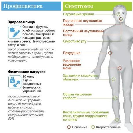 сахарный диабет симптомы у мужчин лечение питание