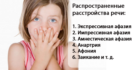 Расстройства речи у детей