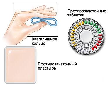 Гормональное кольцо