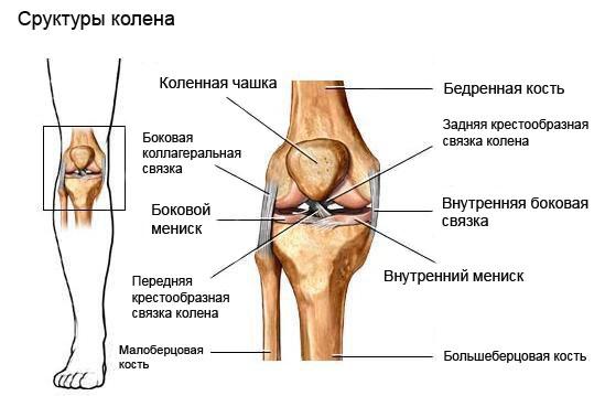 прогревание локтевого сустава